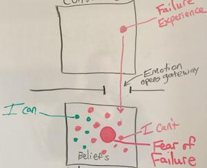 fear of failure diagram -o